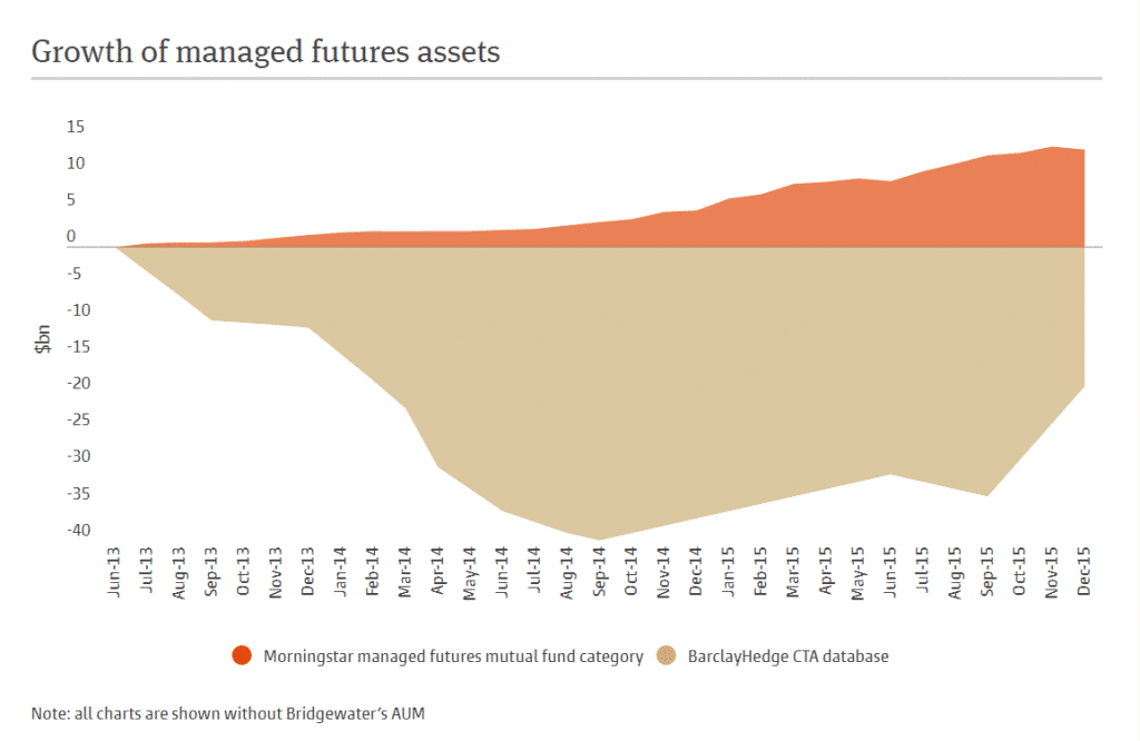 Growth of Managed Futures Assets