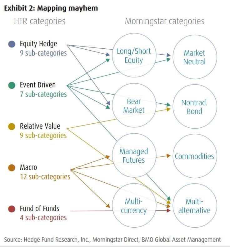 Hedge Fund Categories Morningstar Categories