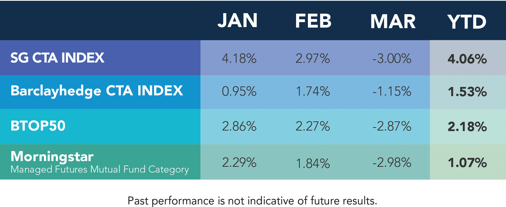 Managed Futures March Performance_2016