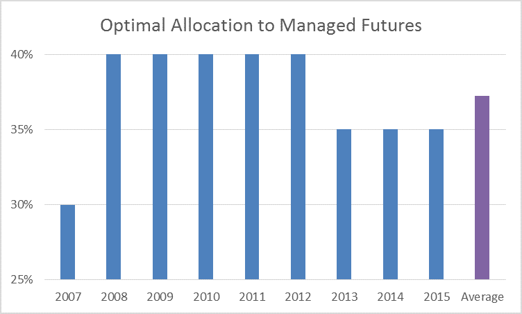 Optimal Allocation to Managed Futures
