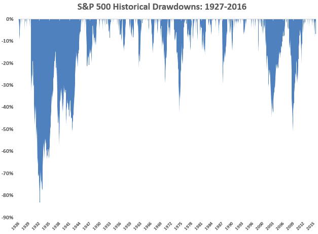 SP 500 1927 Drawdown Chart