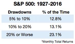 Stocks Percent of Time in drawdown