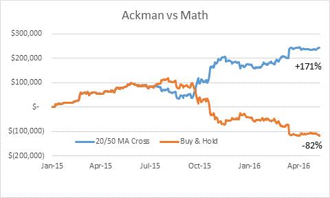 Ackman vs Math