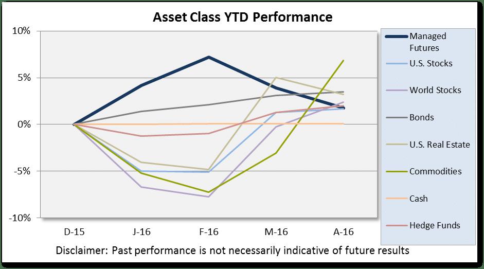 Asset Class Scoreboard April Chart 2016