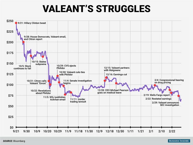 Bloomberg Business Insider Valeant Stock