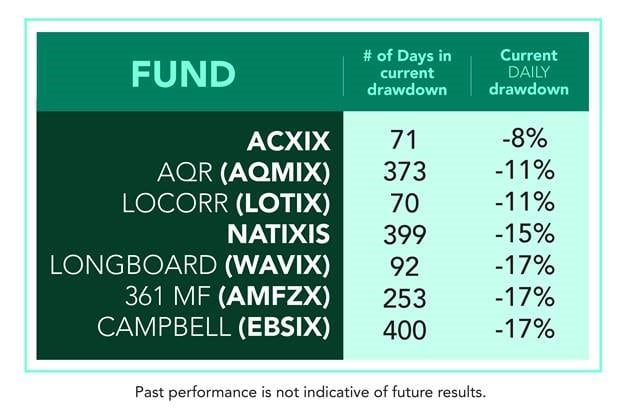 Managed Futures Mutual Funds Drawdown