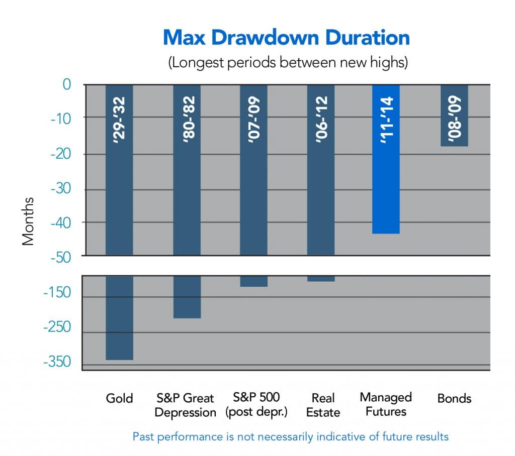 Max Length of Drawdown