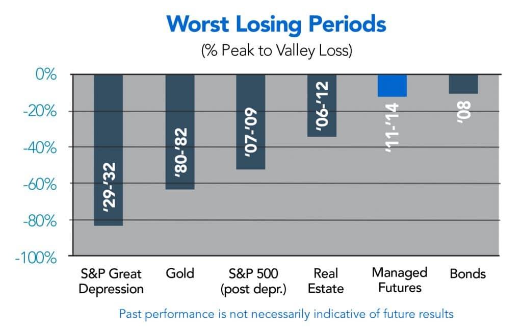 Worst Losing Period