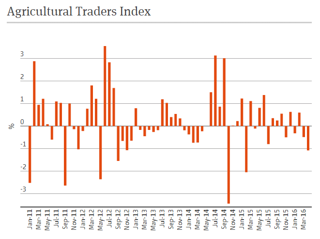 Ag Traders Index