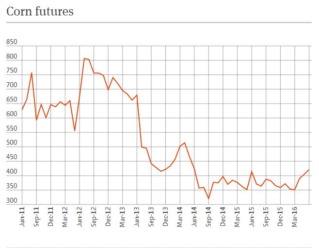 Corn Futures