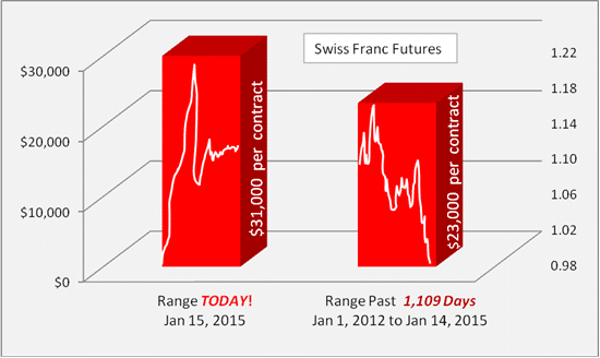Dollar-Range-in-Swiss-Franc