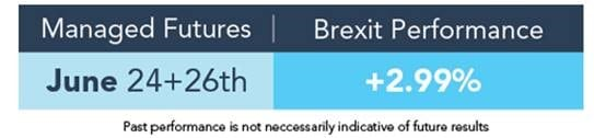 Managed Futures Brexit Performance