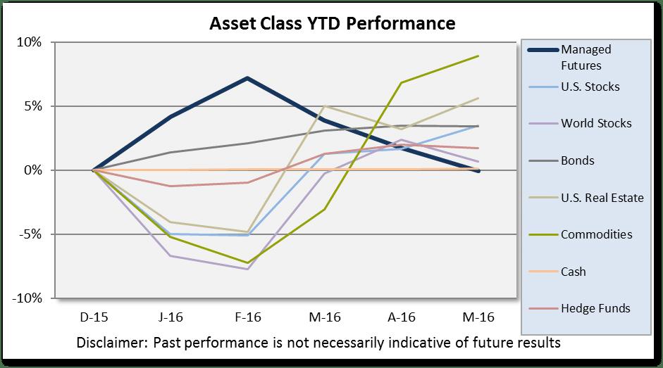 May 2016 Asset Class Scoreboard Chart