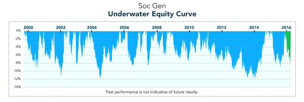underwater_equity Managed Futures