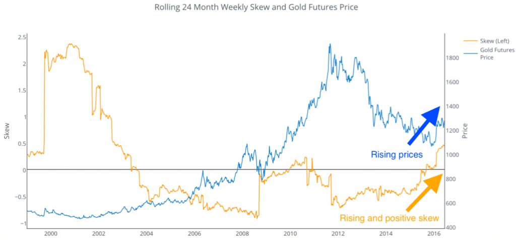 24 Weekly Skew Gold Futures
