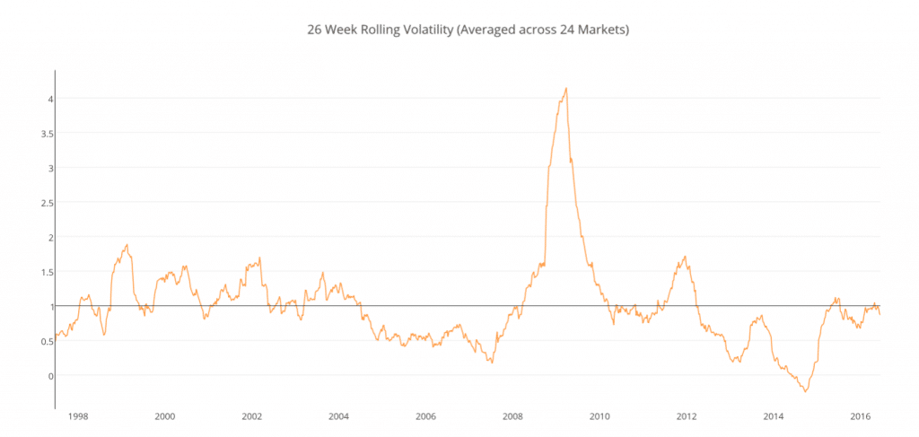 26 Week Rolling Volatility