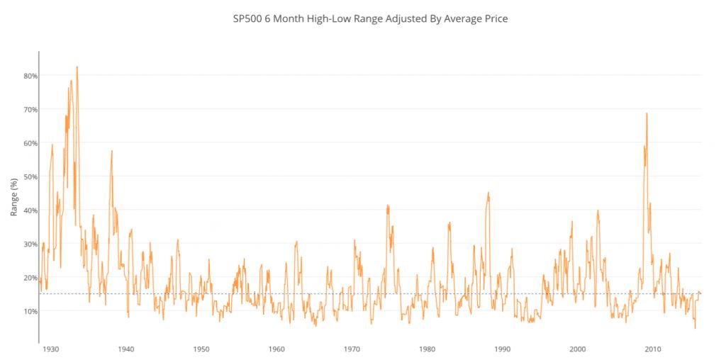 6 month high low range