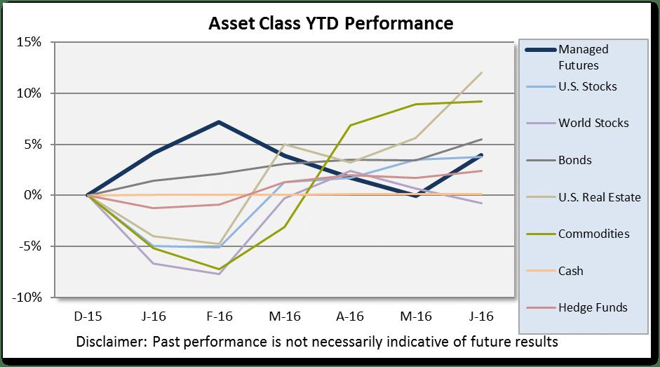 Asset Class Scoreboard June 2016