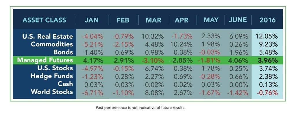Asset Class Table June 2016