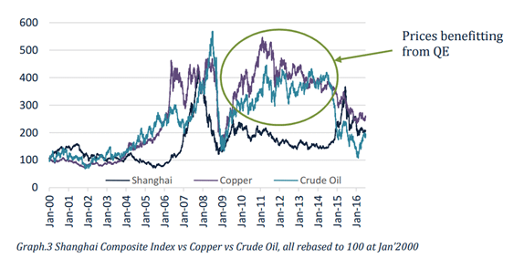 China Copper Crude Correlation_1