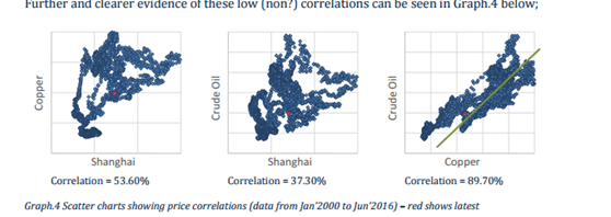 China Copper Crude Correlation_2