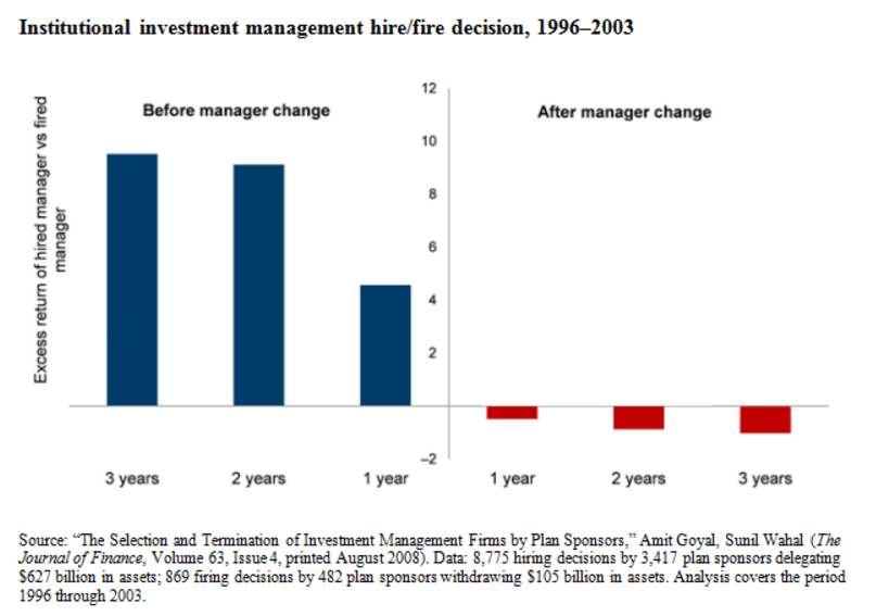 Hire Fire of Institutional Investment Management