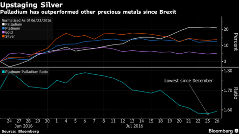 Metal Markets After Brexit