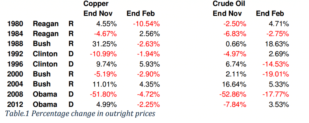 Presidential Cycle Metals Crude