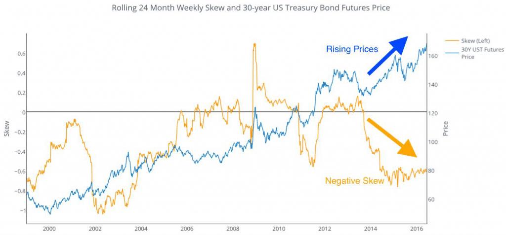 Rolling 24 Monthly Skew 30 Year Treasury Bonds