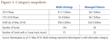 StrategySpotlight_LiquidALTS_July2016