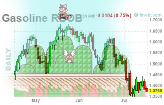 maro_mario_brokers_RBOBgasoline