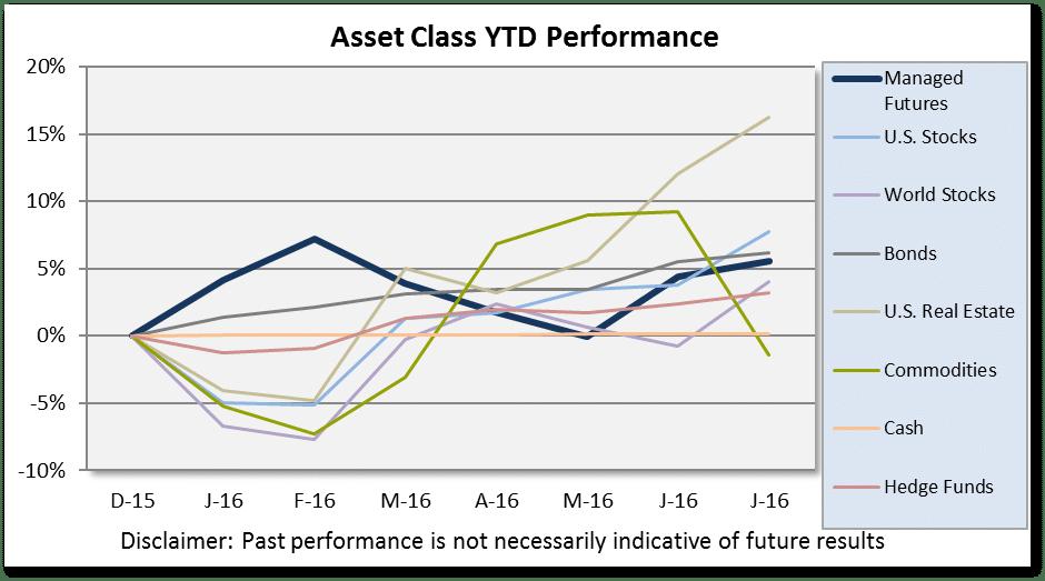 July 2016 Asset Class Scoreboard Chart