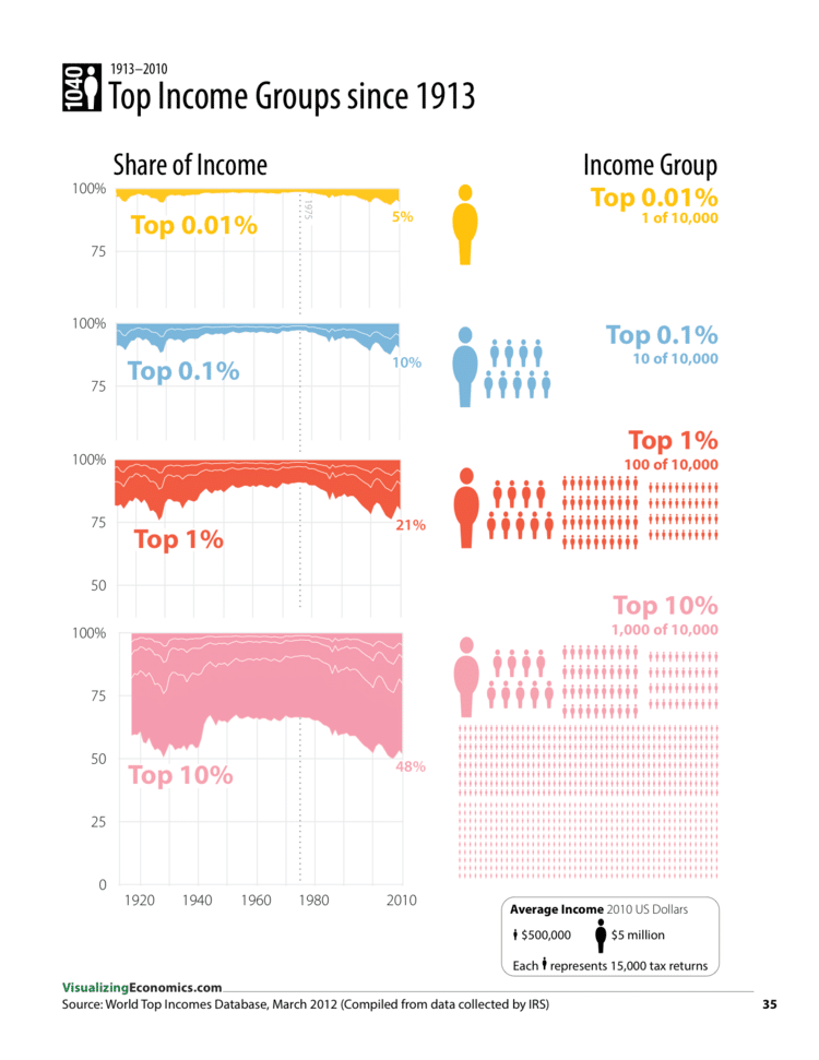 Top Income Growth since 1913