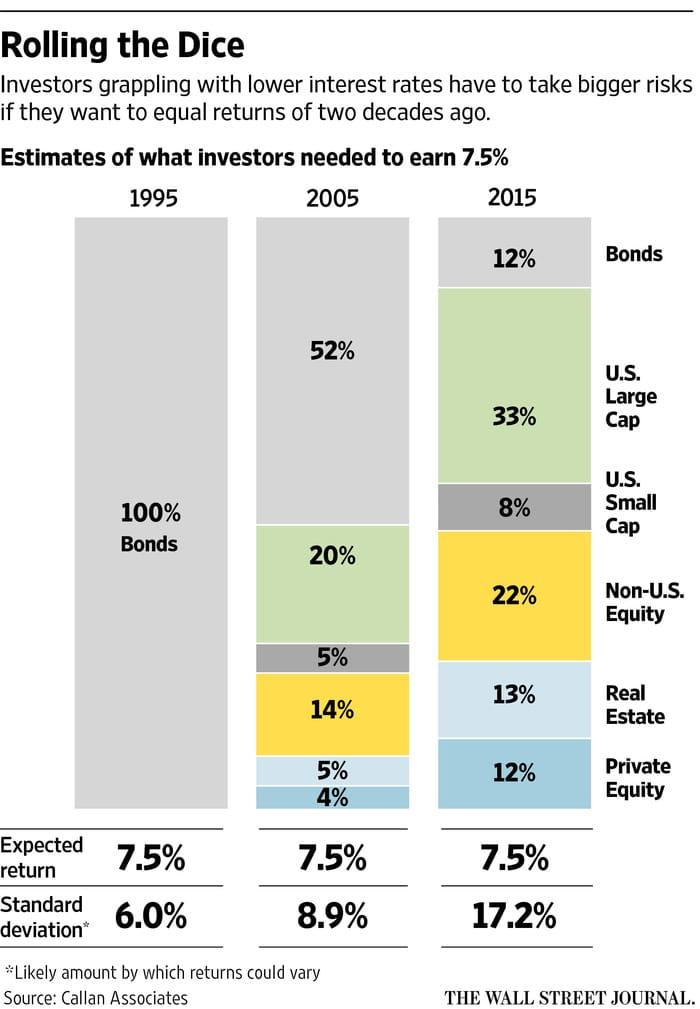 Wall Street Journal Return Risk