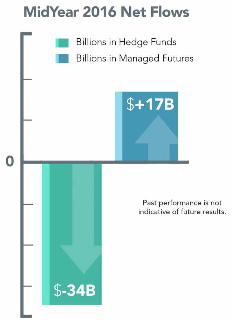 net_flows Managed Futures Hedge Funds 2016