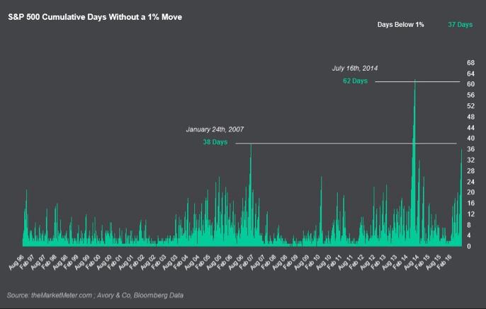 1 Percent Trading Range SP 500