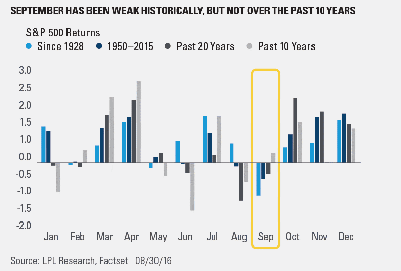 September Volatility