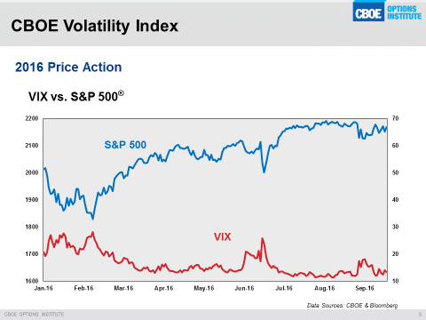 2016-price-action