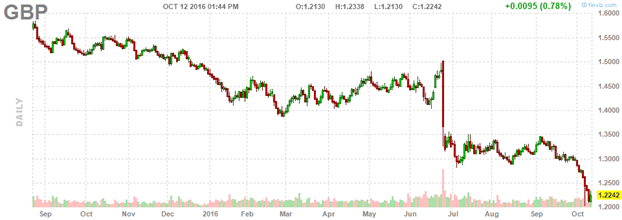 british-pound-chart