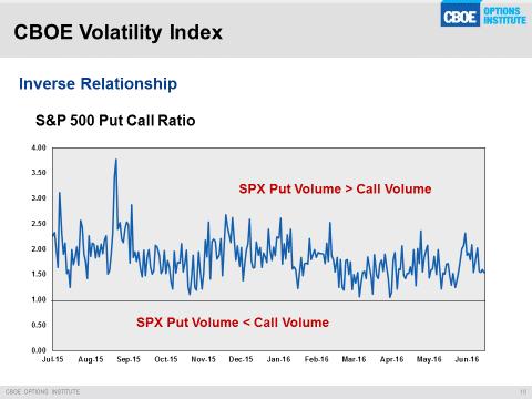 cboe-volatility-index