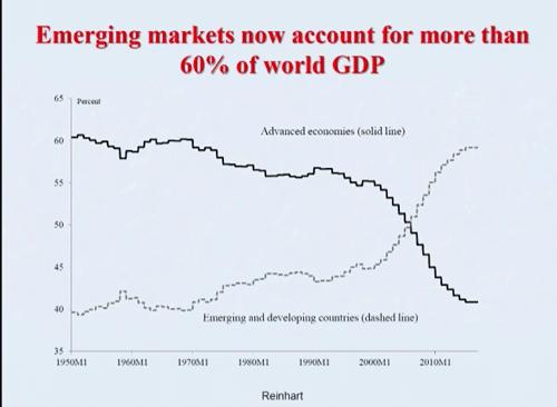 emerging-markets-60-percent-of-world-gdp