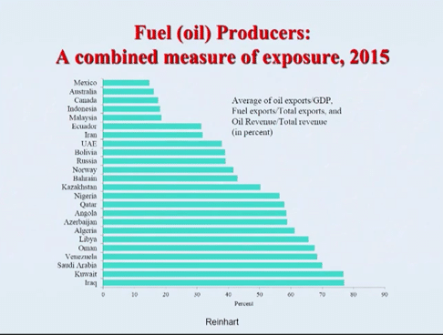 fuel-oil-producers