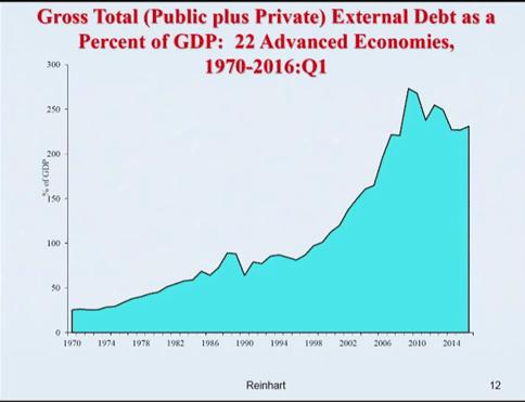 gross-total-debt-as-percent-of-gdp