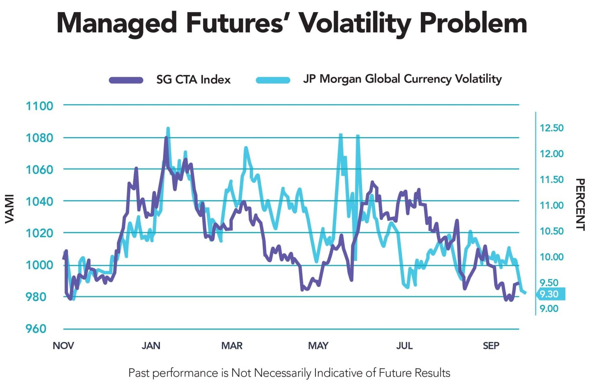 No Volatility No Bueno For Managed Futures Macro Rcm