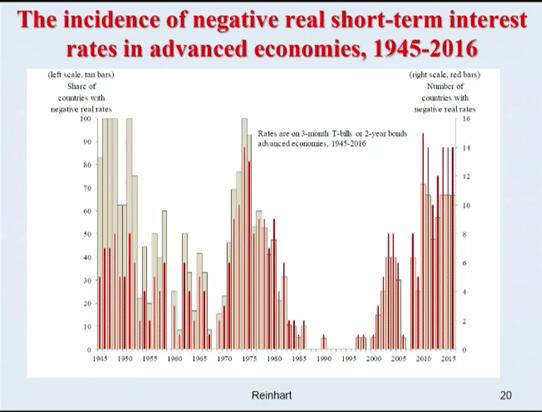 negative-short-term-interest-rates_1