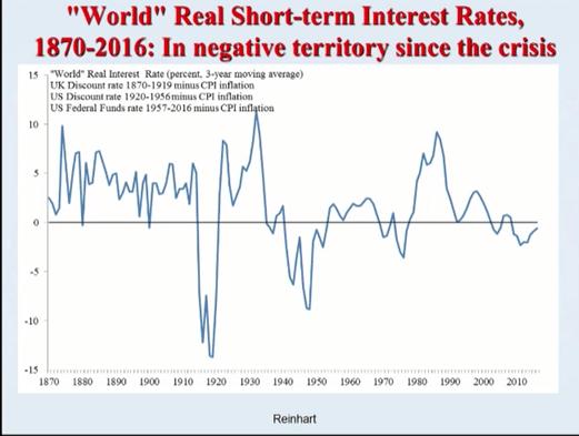 short-term-rates-negative-rates