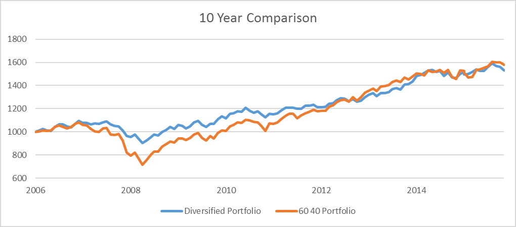 10-year-comparison-stocks-bonds-alternatives