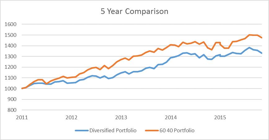 5-year-comparison-stocks-bonds-alternatives