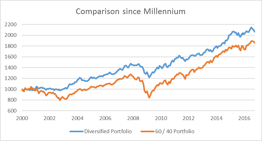 comparison-since-millennium