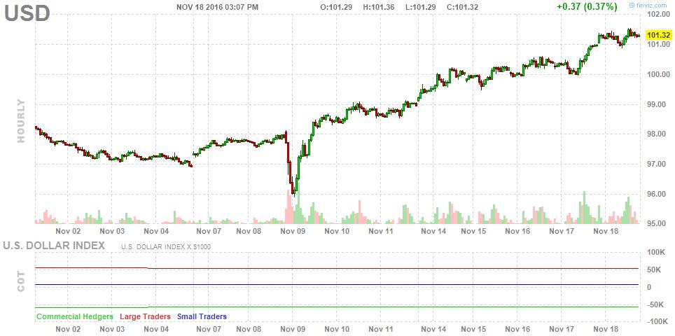 us-dollar-trending-up
